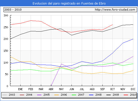 Evolucion  de los datos de parados para el Municipio de FUENTES DE EBRO hasta OCTUBRE del 2010.