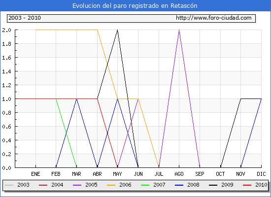 Evolucion  de los datos de parados para el Municipio de Retasc�n hasta Octubre del 2010.