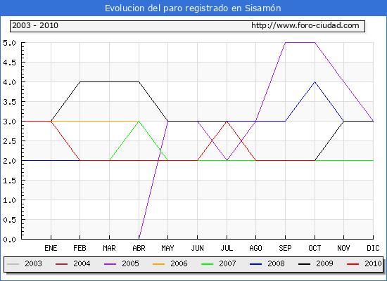 Evolucion  de los datos de parados para el Municipio de SISAMON hasta OCTUBRE del 2010.