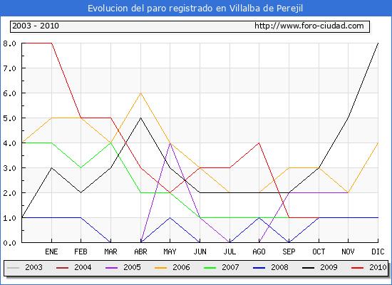 Evolucion  de los datos de parados para el Municipio de VILLALBA DE PEREJIL hasta OCTUBRE del 2010.