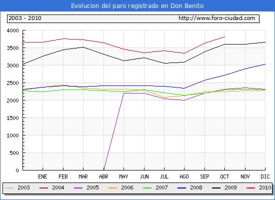 Evolucion de los datos de parados para el Municipio de Don Benito hasta Octubre del 2010.