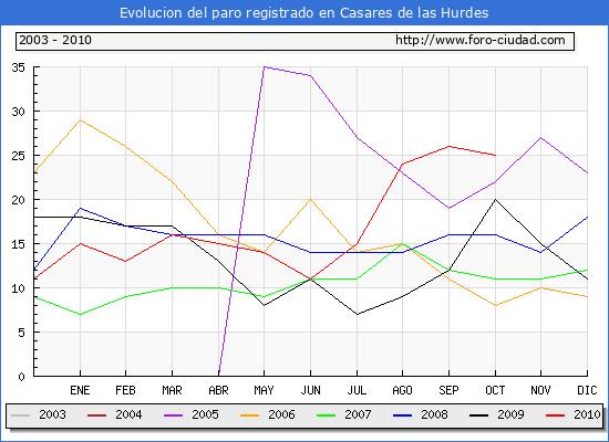 Evolucion  de los datos de parados para el Municipio de CASARES DE LAS HURDES hasta OCTUBRE del 2010.