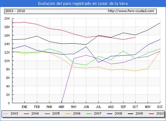 Evolucion  de los datos de parados para el Municipio de LOSAR DE LA VERA hasta OCTUBRE del 2010.