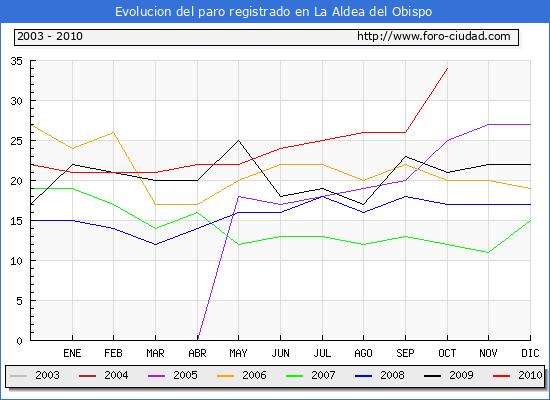 Evolucion  de los datos de parados para el Municipio de LA ALDEA DEL OBISPO hasta OCTUBRE del 2010.