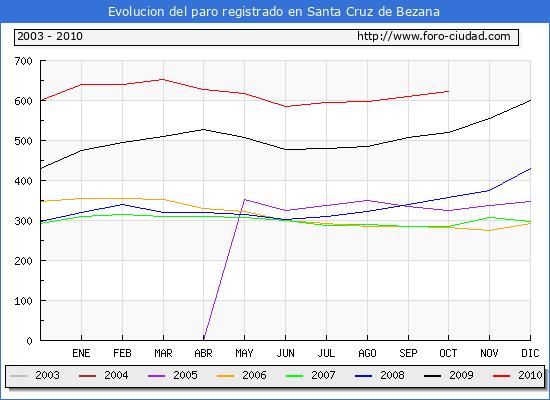 Evolucion  de los datos de parados para el Municipio de SANTA CRUZ DE BEZANA hasta OCTUBRE del 2010.