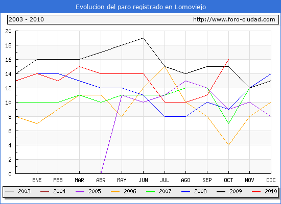 Evolucion  de los datos de parados para el Municipio de LOMOVIEJO hasta OCTUBRE del 2010.