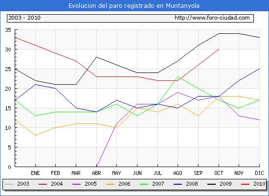 Evolucion  de los datos de parados para el Municipio de MUNTANYOLA hasta OCTUBRE del 2010.