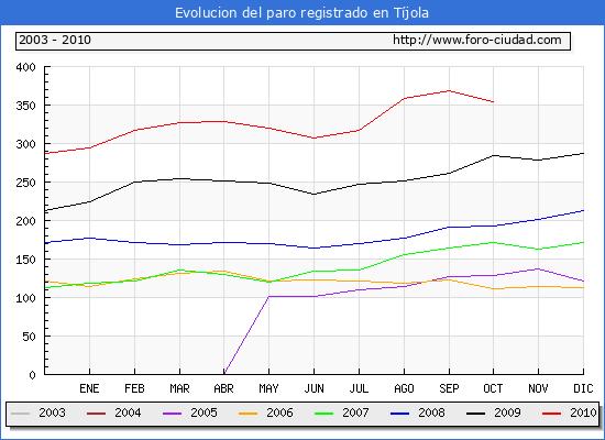 Evolucion  de los datos de parados para el Municipio de TIJOLA hasta OCTUBRE del 2010.