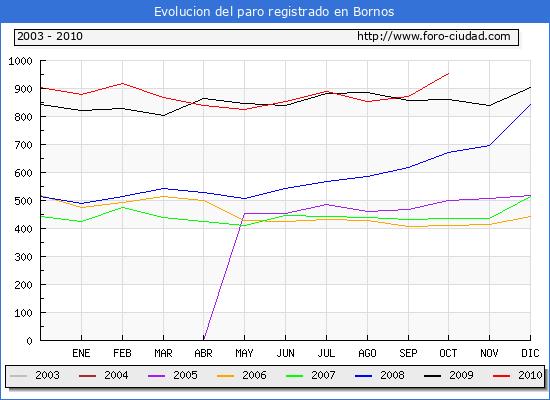 Evolucion  de los datos de parados para el Municipio de BORNOS hasta OCTUBRE del 2010.