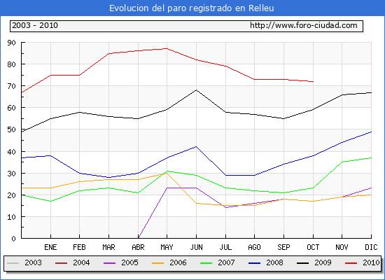Evolucion  de los datos de parados para el Municipio de Relleu hasta Octubre del 2010.