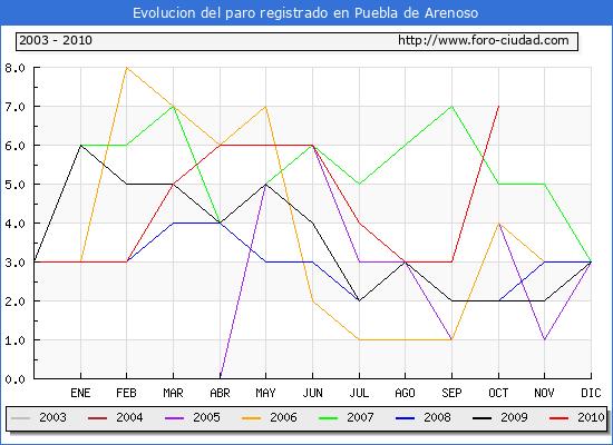 Evolucion  de los datos de parados para el Municipio de PUEBLA DE ARENOSO hasta OCTUBRE del 2010.