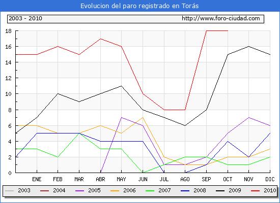 Evolucion  de los datos de parados para el Municipio de TORAS hasta OCTUBRE del 2010.