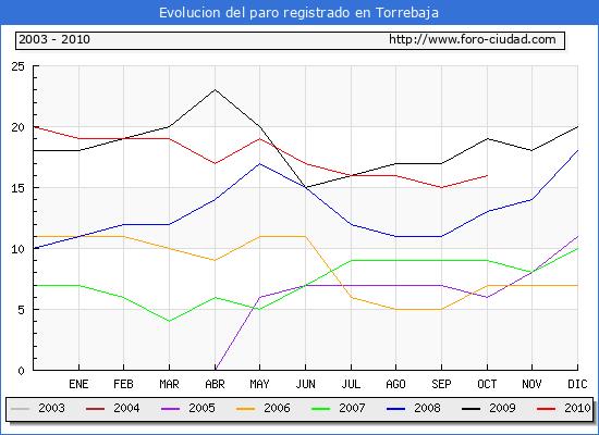 Evolucion  de los datos de parados para el Municipio de TORREBAJA hasta OCTUBRE del 2010.