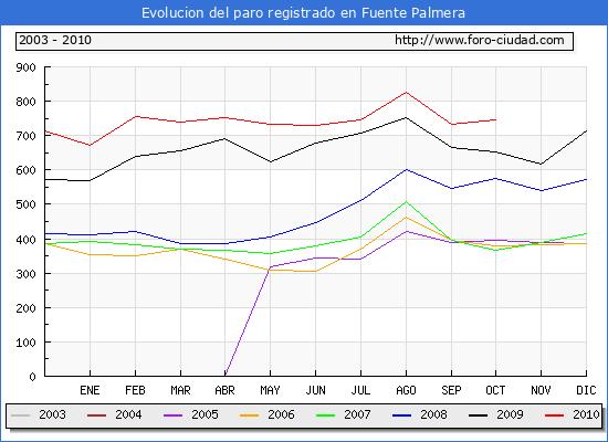 Evolucion  de los datos de parados para el Municipio de FUENTE PALMERA hasta OCTUBRE del 2010.