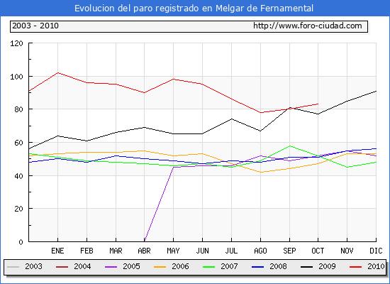 Evolucion  de los datos de parados para el Municipio de MELGAR DE FERNAMENTAL hasta OCTUBRE del 2010.