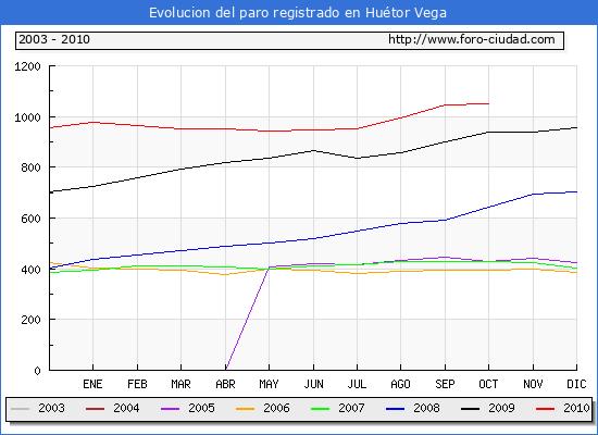 Evolucion  de los datos de parados para el Municipio de Hu�tor Vega hasta Octubre del 2010.