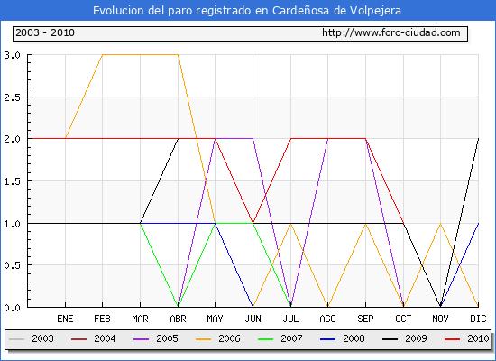 Evolucion  de los datos de parados para el Municipio de CARDE�OSA DE VOLPEJERA hasta OCTUBRE del 2010.