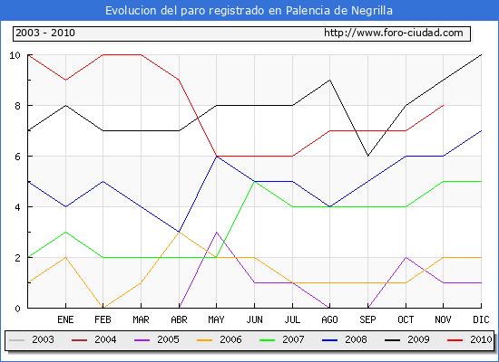 Evolucion  de los datos de parados para el Municipio de PALENCIA DE NEGRILLA hasta NOVIEMBRE del 2010.