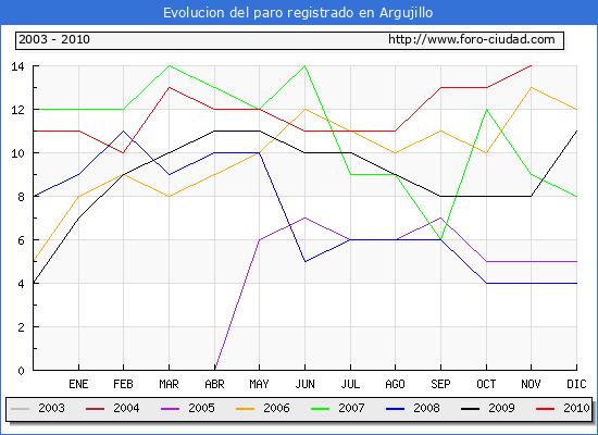 Evolucion  de los datos de parados para el Municipio de ARGUJILLO hasta NOVIEMBRE del 2010.