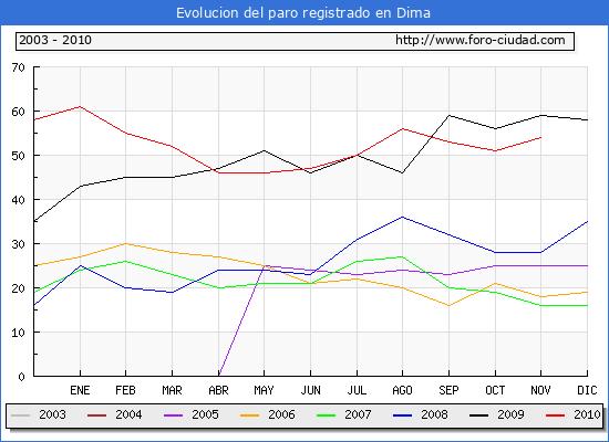 Evolucion  de los datos de parados para el Municipio de DIMA hasta NOVIEMBRE del 2010.