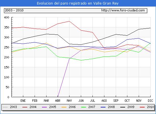Evolucion  de los datos de parados para el Municipio de VALLE GRAN REY hasta NOVIEMBRE del 2010.