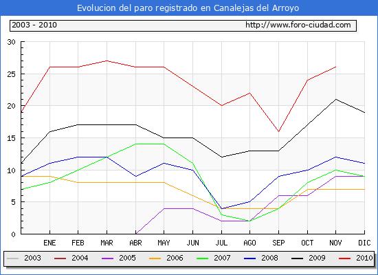 Evolucion  de los datos de parados para el Municipio de CANALEJAS DEL ARROYO hasta NOVIEMBRE del 2010.
