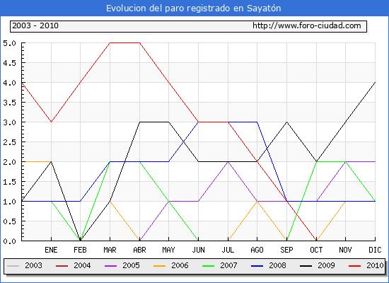 Evolucion  de los datos de parados para el Municipio de SAYATON hasta NOVIEMBRE del 2010.