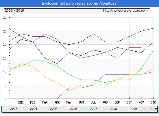 Evolucion  de los datos de parados para el Municipio de ALBENTOSA hasta NOVIEMBRE del 2010.