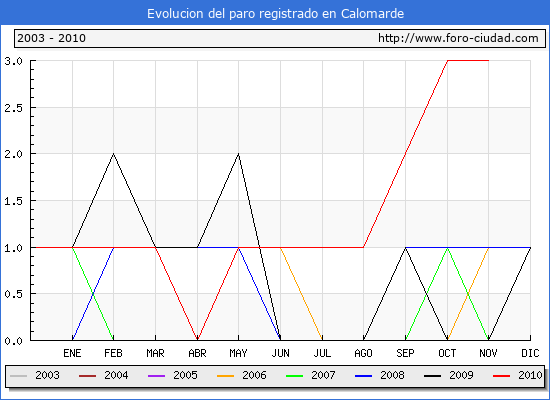 Evolucion  de los datos de parados para el Municipio de CALOMARDE hasta NOVIEMBRE del 2010.