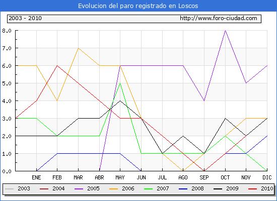 Evolucion  de los datos de parados para el Municipio de LOSCOS hasta NOVIEMBRE del 2010.