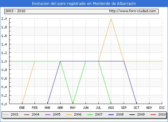 Evolucion  de los datos de parados para el Municipio de MONTERDE DE ALBARRACIN hasta NOVIEMBRE del 2010.