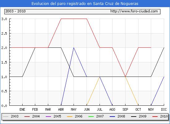 Evolucion  de los datos de parados para el Municipio de SANTA CRUZ DE NOGUERAS hasta NOVIEMBRE del 2010.
