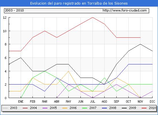 Evolucion  de los datos de parados para el Municipio de TORRALBA DE LOS SISONES hasta NOVIEMBRE del 2010.