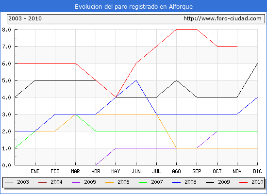 Evolucion  de los datos de parados para el Municipio de ALFORQUE hasta NOVIEMBRE del 2010.
