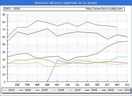 Evolucion  de los datos de parados para el Municipio de LA JOYOSA hasta NOVIEMBRE del 2010.