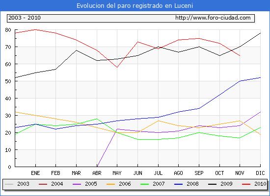 Evolucion  de los datos de parados para el Municipio de LUCENI hasta NOVIEMBRE del 2010.