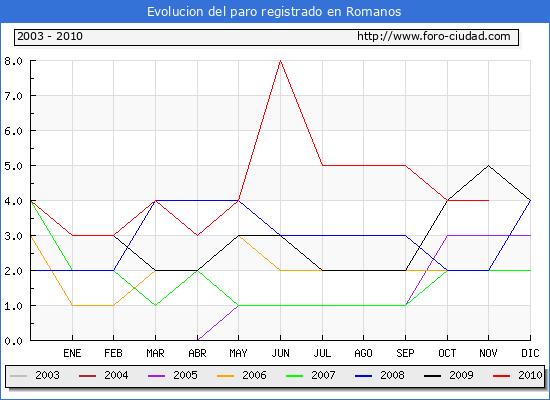 Evolucion  de los datos de parados para el Municipio de ROMANOS hasta NOVIEMBRE del 2010.