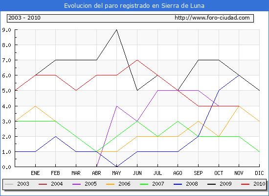 Evolucion  de los datos de parados para el Municipio de SIERRA DE LUNA hasta NOVIEMBRE del 2010.