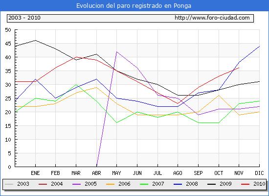 Evolucion  de los datos de parados para el Municipio de PONGA hasta NOVIEMBRE del 2010.