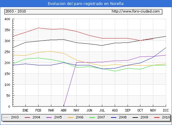 Evolucion  de los datos de parados para el Municipio de NORE�A hasta NOVIEMBRE del 2010.