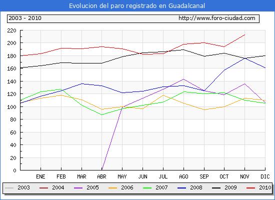 Evolucion  de los datos de parados para el Municipio de GUADALCANAL hasta NOVIEMBRE del 2010.