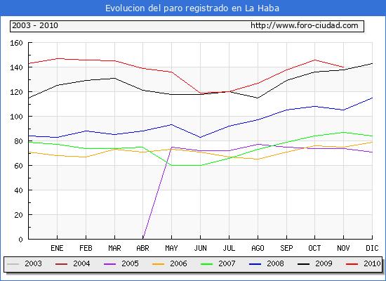 Evolucion  de los datos de parados para el Municipio de LA HABA hasta NOVIEMBRE del 2010.
