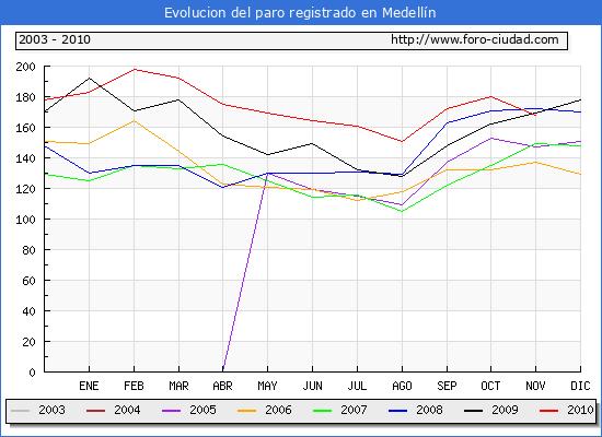 Evolucion  de los datos de parados para el Municipio de MEDELLIN hasta NOVIEMBRE del 2010.
