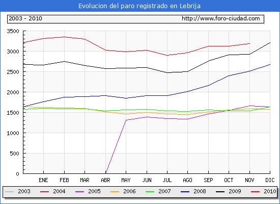 Evolucion  de los datos de parados para el Municipio de LEBRIJA hasta NOVIEMBRE del 2010.