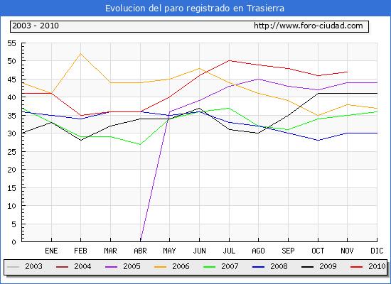 Evolucion  de los datos de parados para el Municipio de Trasierra hasta Noviembre del 2010.