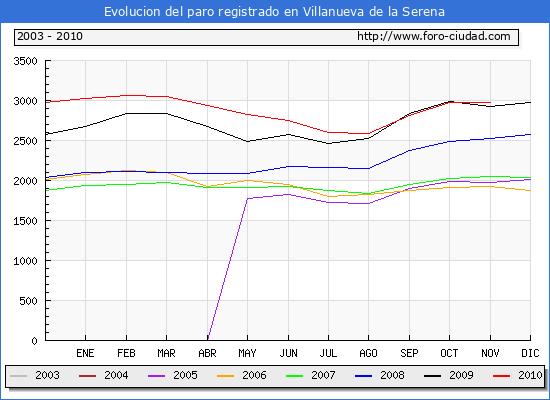 Evolucion  de los datos de parados para el Municipio de VILLANUEVA DE LA SERENA hasta NOVIEMBRE del 2010.