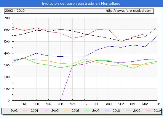 Evolucion  de los datos de parados para el Municipio de MONTELLANO hasta NOVIEMBRE del 2010.
