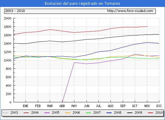 Evolucion  de los datos de parados para el Municipio de TOMARES hasta NOVIEMBRE del 2010.