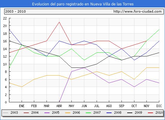 Evolucion  de los datos de parados para el Municipio de NUEVA VILLA DE LAS TORRES hasta NOVIEMBRE del 2010.