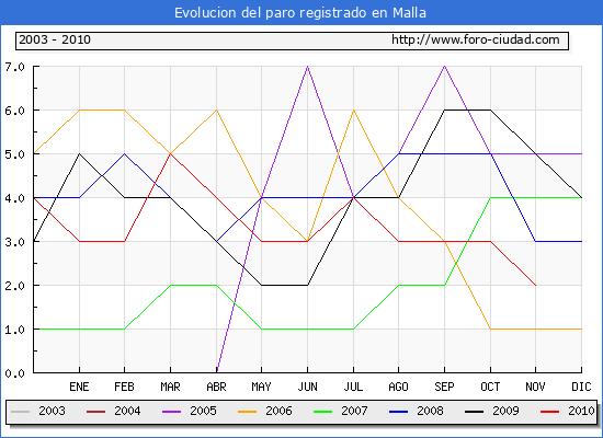 Evolucion  de los datos de parados para el Municipio de MALLA hasta NOVIEMBRE del 2010.